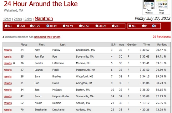 Boston Marathon Qualifier and 3rd Place Woman at the 24 Hours Around the Lake Marathon