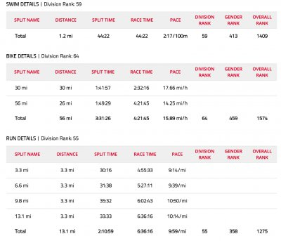 Timberman Half Ironman Stats 2