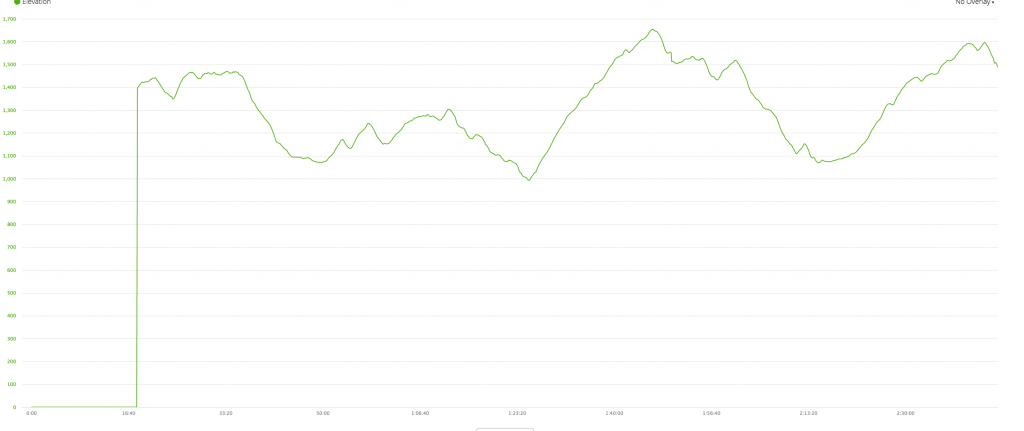 Elevation Profile from my latest Boston Marathon Training Run